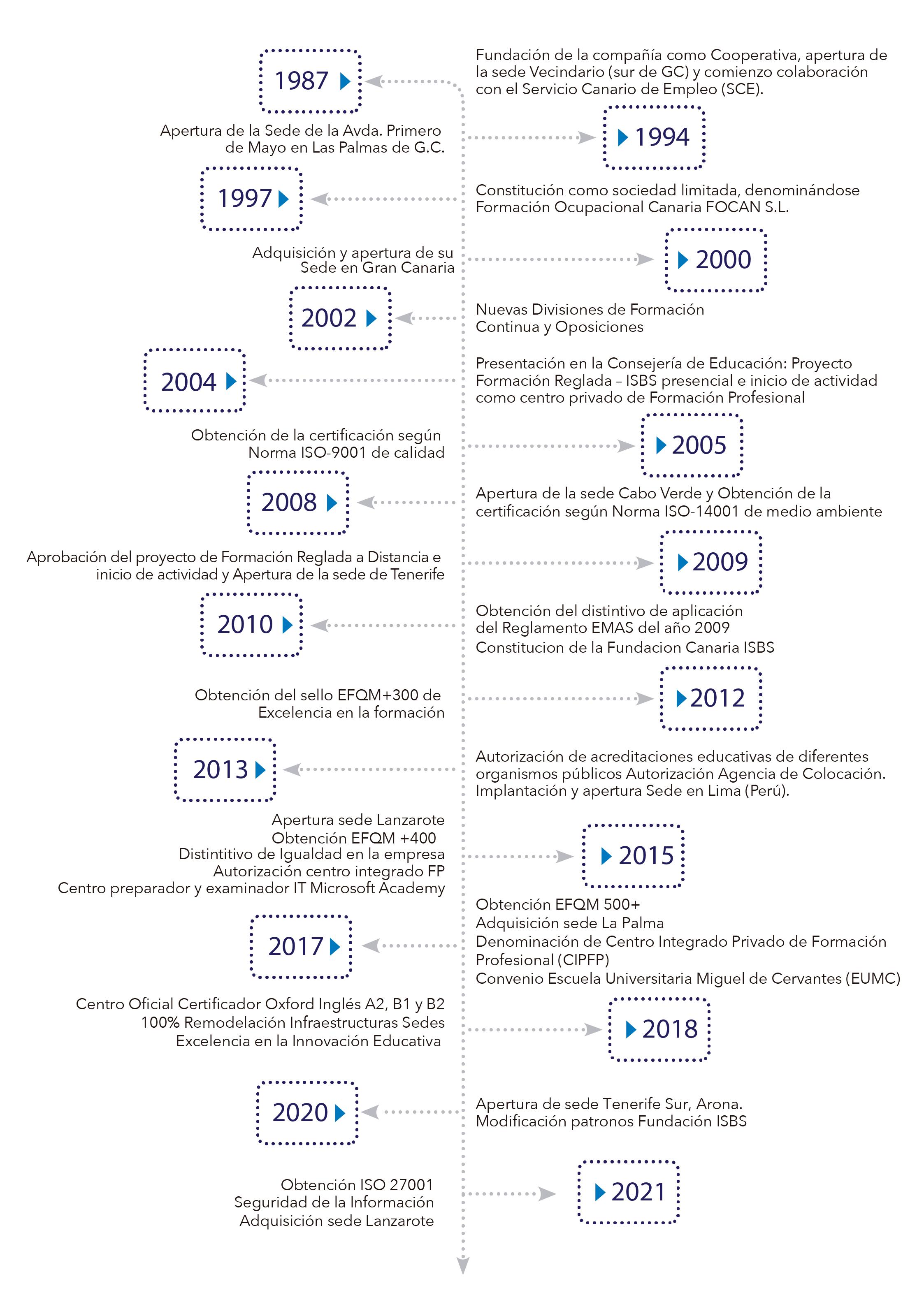Árbol Cronológico