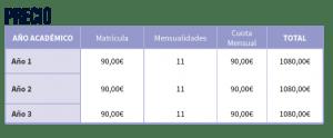 Precios del ciclo de grado superior Sistemas Electrotécnicos y Automatizados