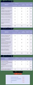 Resumen de las horas y módulos del ciclo Sistemas Electrotécnicos y Automatizados